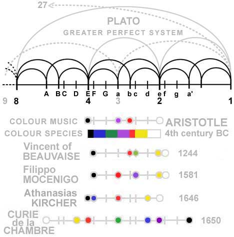 A colour order system from the Greek