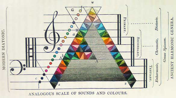 Colours spanning over two-&-a-half octaves