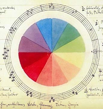Graded colours mimic a cycle of musical fifths