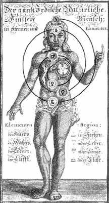 A 17th century Western view of 'centres in the inner person'